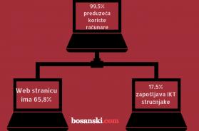 WEB STRANICU IMA 65,8%