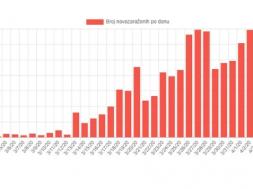 Screenshot_2020-04-07 U Njemačkoj četvrti dan zaredom pada broj novozaraženih koronavirusom