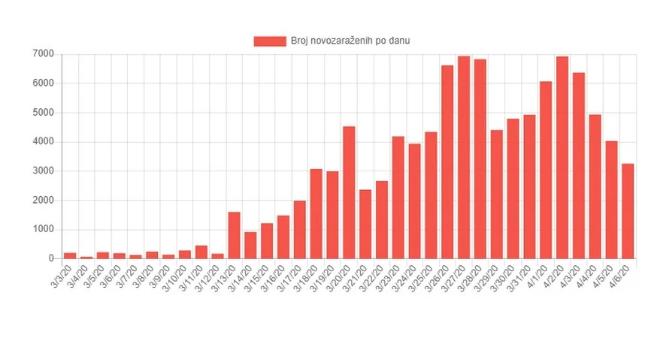 U Njemačkoj četvrti dan zaredom pada broj novozaraženih koronavirusom